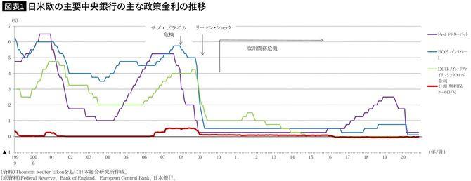 日米欧の主要中央銀行の主な政策金利の推移