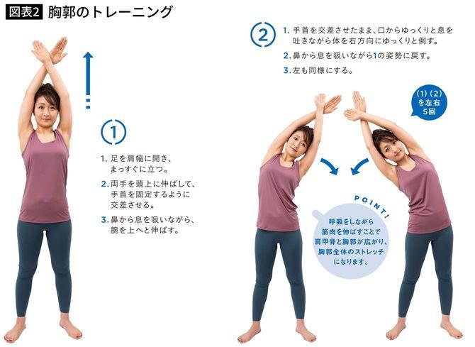 胸郭のトレーニング