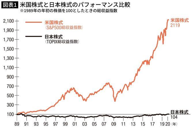 米国株式と日本株式のパフォーマンス比較 ※1989年の年初の株価を100としたときの総収益指数