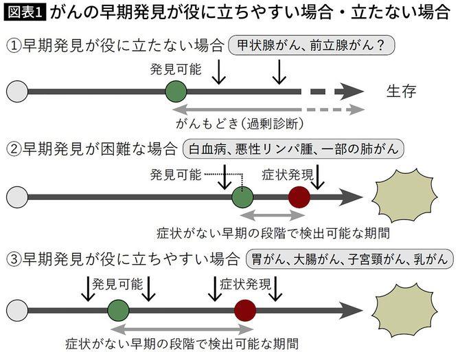 【図表1】がんの早期発見が役に立ちやすい場合・立たない場合