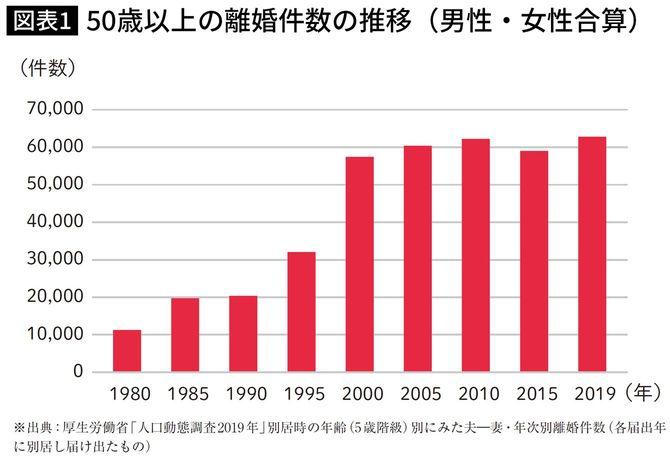 50歳以上の離婚件数の推移(男性・女性合算)