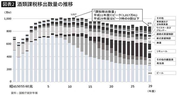 酒類課税移出数量の推移