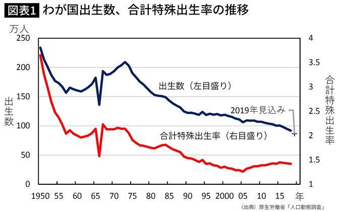 わが国出生数、合計特殊出生率の推移