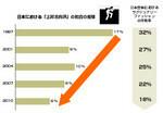 日本における「上昇志向派」の割合の推移©電通ヤング&ルビカム Brand Asset Valuator