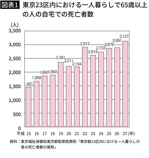 【図表1】東京23区内における一人暮らしで65歳以上の人の自宅での死亡者数
