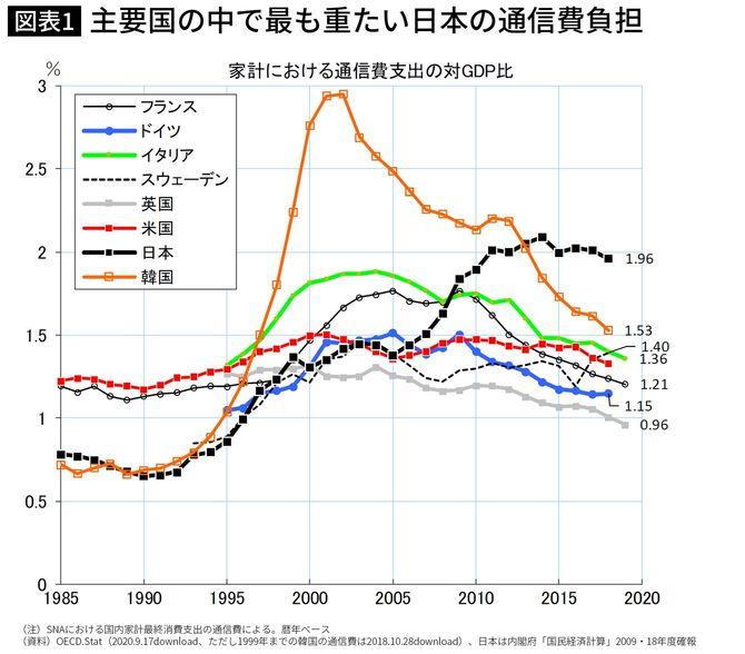 主要国の中で最も重たい日本の通信費負担