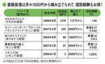 直販投信は月々1000円から積み立てられて、信託報酬もお得!