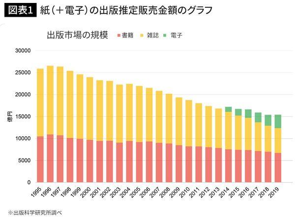紙(+電子)の出版推定販売金額のグラフ