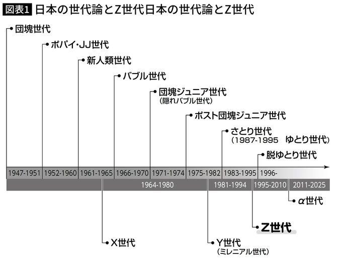日本の世代論とZ世代