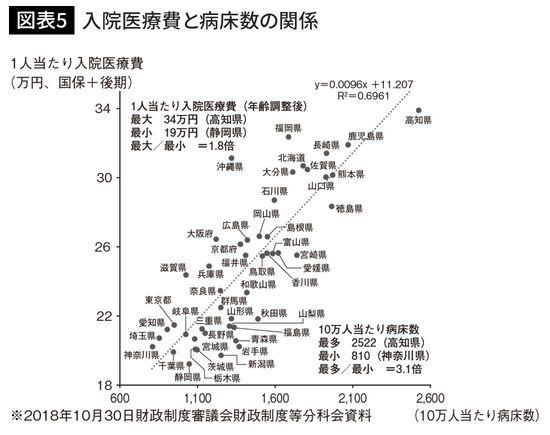 入院医療費と病床数の関係