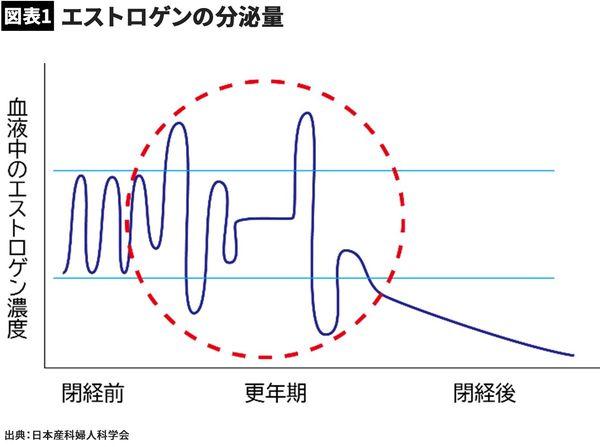 【図表1】エストロゲンの分泌量