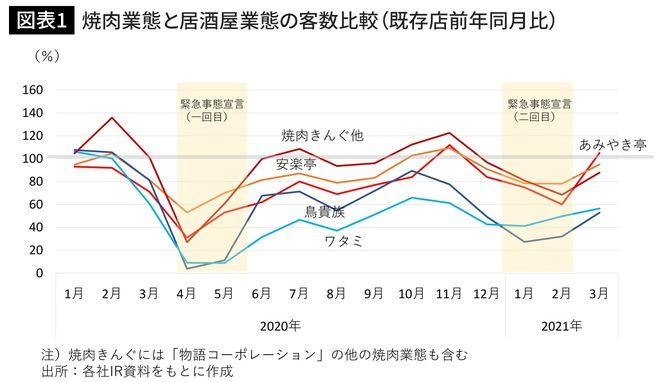 焼肉業態と居酒屋業態の客数比較