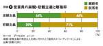 図2:営業員の楽観・悲観主義と離職率