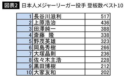 日本人メジャーリーガー投手 登板数ベスト10