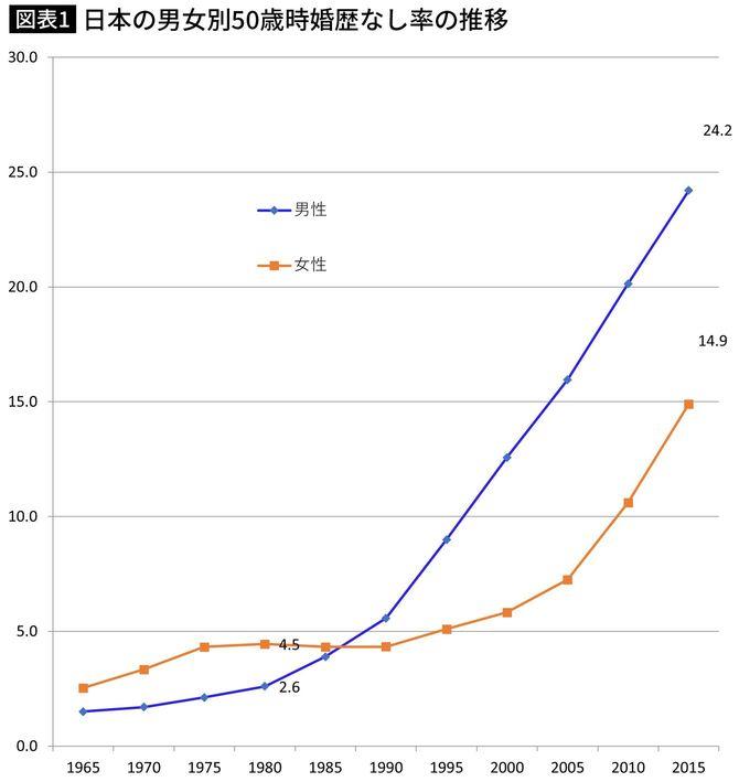 日本の男女別50歳時婚歴なし率の推移