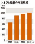 ネオジム磁石の市場規模(出典:富士経済)※2010年は見込み、2011年以降は予測ベース(※ネオジム焼結磁石)