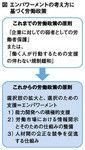 図:エンパワーメントの考え方に基づく労働政策