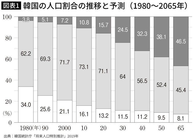韓国の人口割合の推移と予測(1980~2065年)