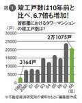 図1:竣工戸数は10年前と比べ、6.7倍も増加!