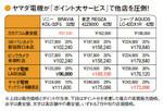ヤマダ電機が「ポイント大サービス」で他店を圧倒!