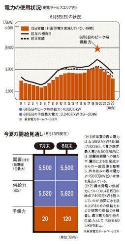 電力の使用状況(東電サービスエリア内)/今夏の需給見通し(5月13日現在)