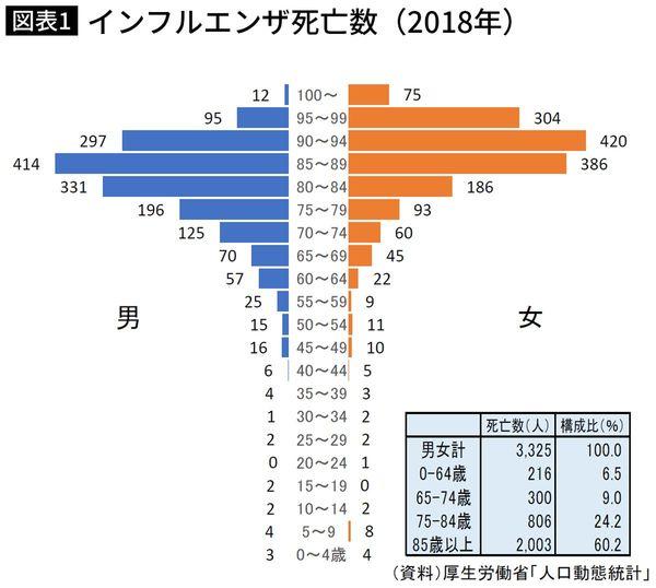 インフルエンザ死亡数(2018年)
