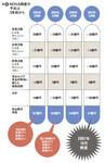 図9:NOVA倒産の予兆は3年前から