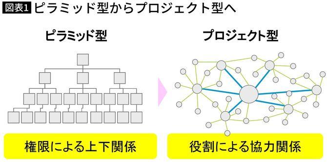 ピラミッド型からプロジェクト型へ