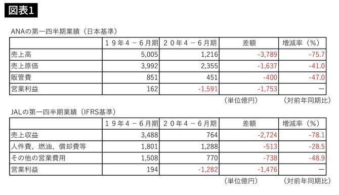 ANA、JALの直近の第1四半期(2020年4~6月)の売上高・売上原価・販売費および一般管理費