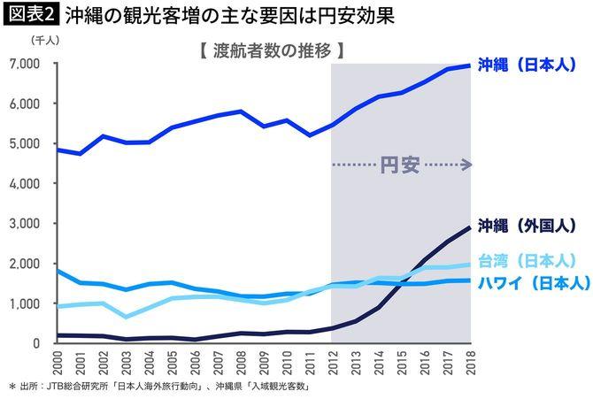 沖縄の観光客増の主な要因は円安効果