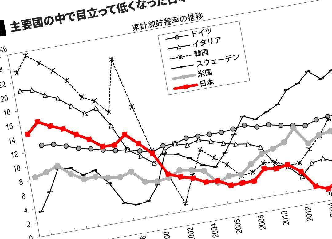 なぜ日本の貯蓄率は韓国より低くなったか 主要国ではダントツの「低貯蓄国」