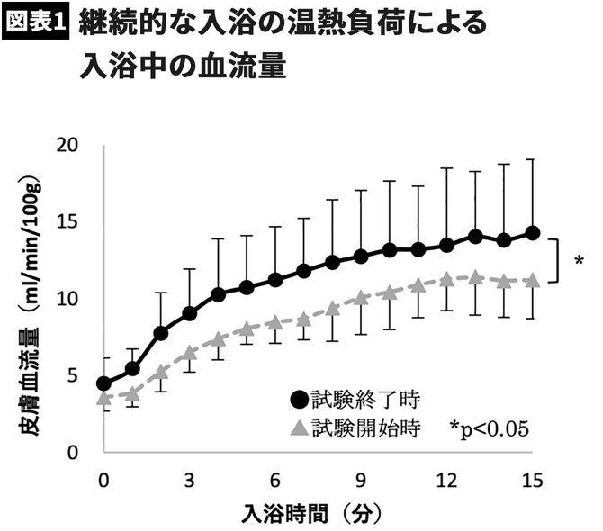 【図表】継続的な入浴の温熱負荷による入浴中の血流量