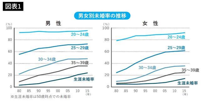 男女別未婚率の推移