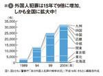 図1:外国人犯罪は15年で9倍に増加。しかも全国に拡大中!