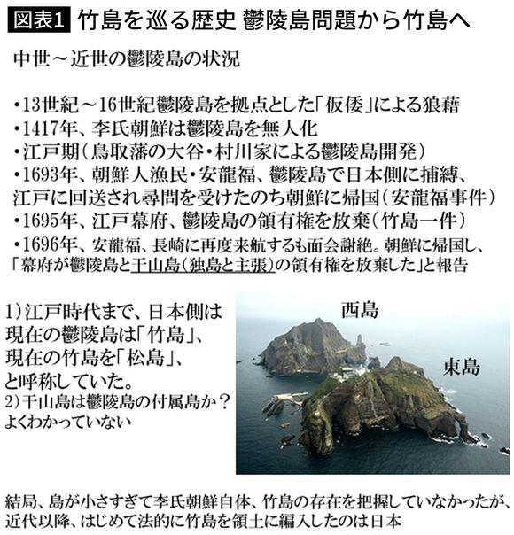 竹島を巡る歴史 鬱陵島問題から竹島へ