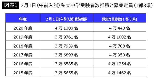 2月1日(午前入試)私立中学受験者数推移と募集定員(1都3県)