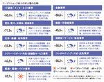 9業界・転職天気図「医薬・医療」以外も2010年に入り薄日が!