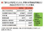 「借り上げ社宅」にしたら、手取りが月9952円増えた!