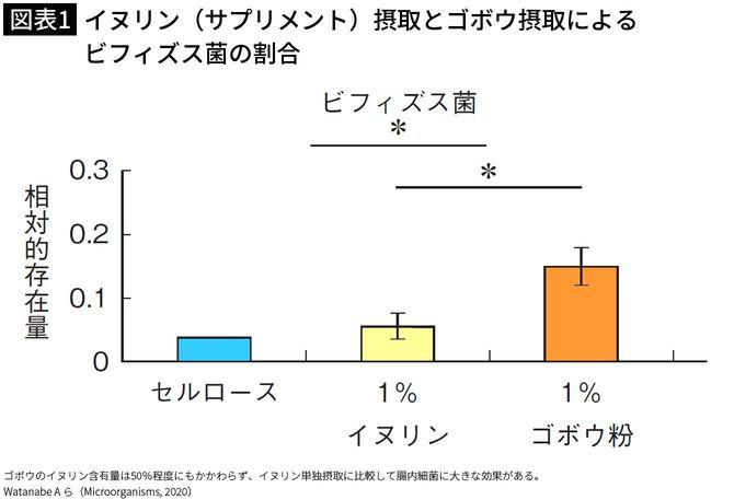 【図表1】イヌリン(サプリメント)摂取とゴボウ摂取によるビフィズス菌の割合