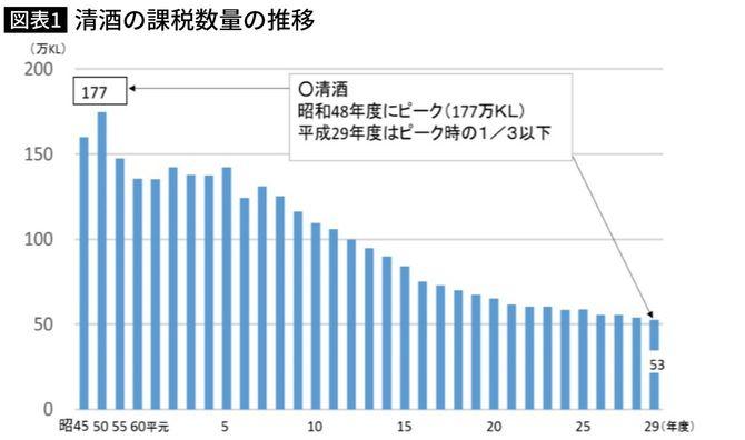 清酒の課税数量の推移