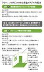 図:クリーニング代にかかわる敷金トラブル対処法
