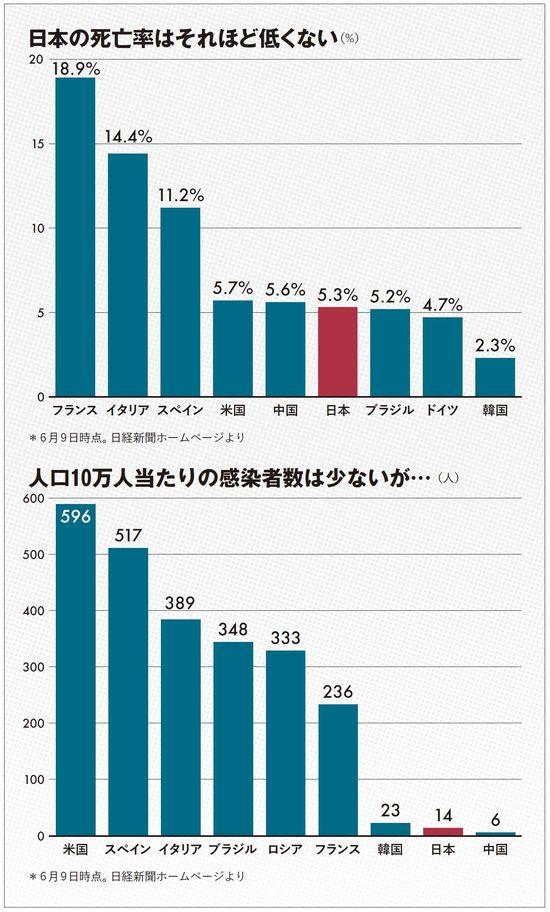 日本の死亡率はそれほど低くない/人口10万人当たりの感染者数は少ないが…