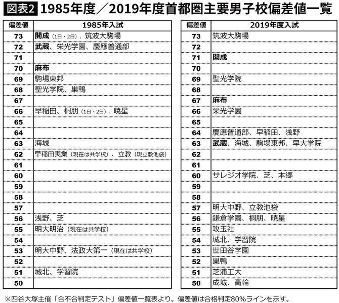 主要男子校35年偏差値推移1985→2019