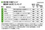 高分配・外債ファンド騰落率(6カ月)ランキング