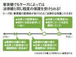 図:事実婚でもケースによっては法律婚と同じ程度の保護を受けられる!