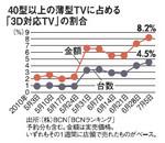 40型以上の薄型TVに占める「3D対応TV」の割合
