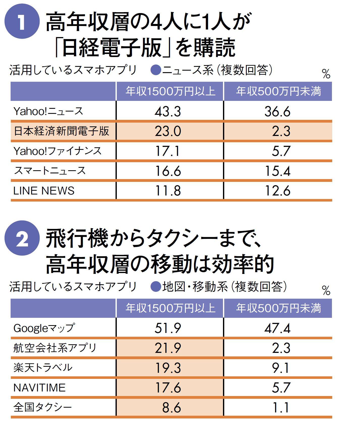新聞 購読 日経
