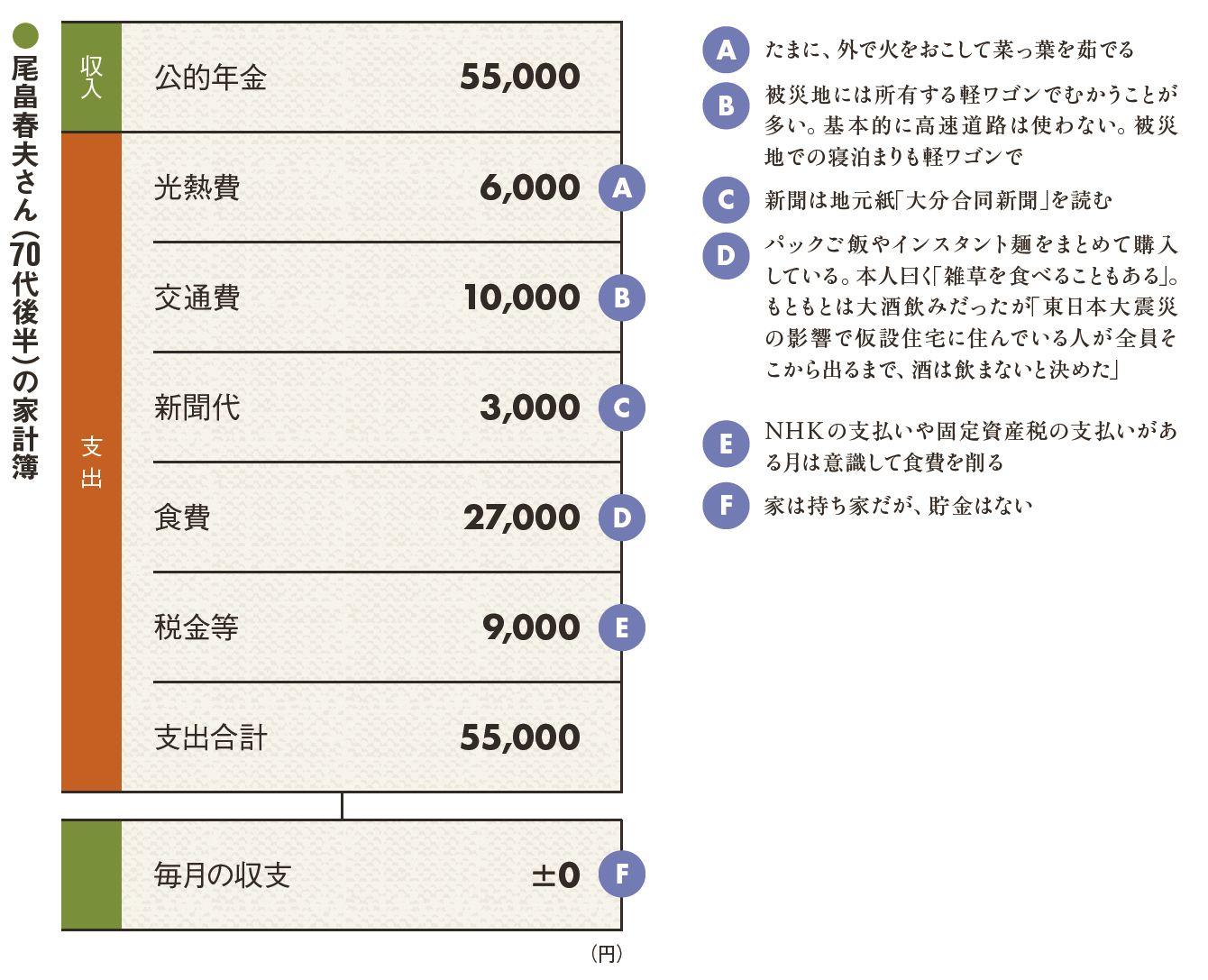スーパーボランティア尾畠さん「月5万の年金しか収入は無いですよ。 雑草を食べてボランティアをしてます。」  [175746563]YouTube動画>3本 ->画像>16枚