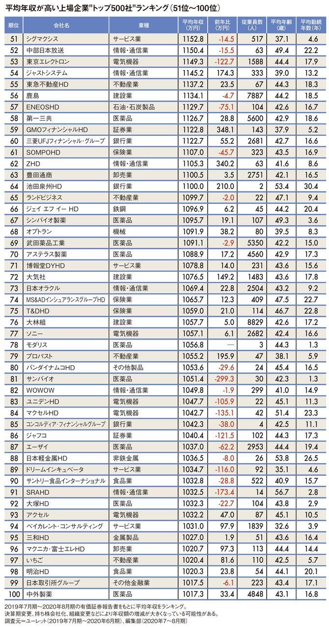 """平均年収が高い上場企業""""トップ500社""""ランキング51位~100位"""