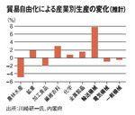 貿易自由化による産業別生産の変化(推計)